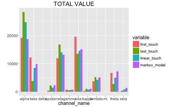 total_value