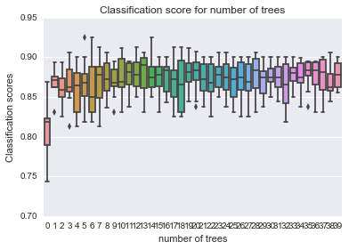 Classification score for number of trees
