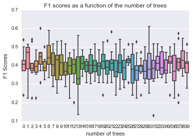 F1 scores as a function of the number of trees