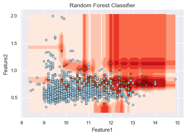 Random Forest Classifier
