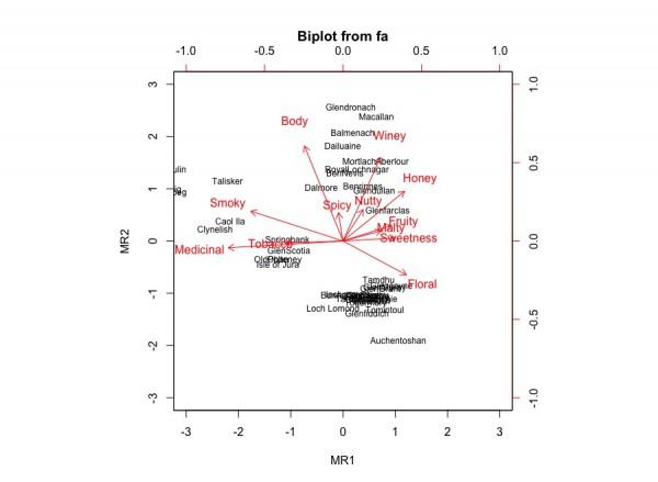 biplot_wiskey
