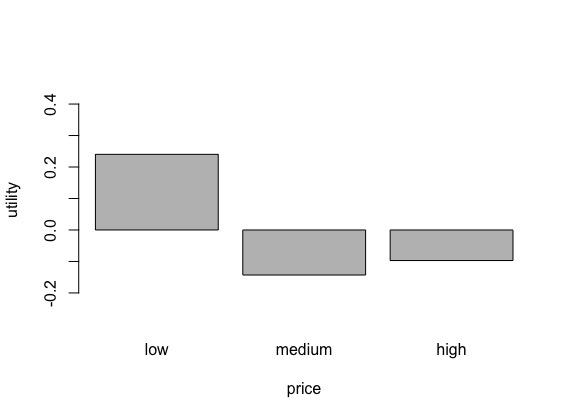 utility_of_price